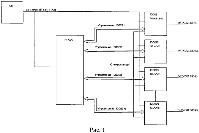 Способ формирования когерентных модулированных сигналов и устройство для его осуществления