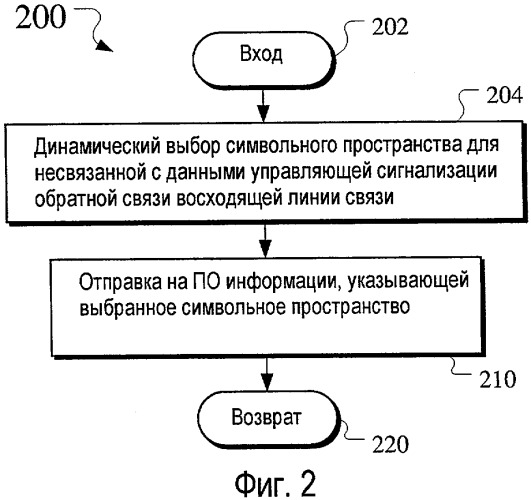 Сигнализация восходящей линии связи адаптивного транспортного формата для не связанных с данными управляющих сигналов обратной связи