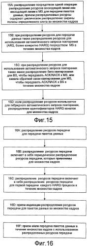 Способ циклического распределения ширины полосы с обеспечением возможности гибридного автоматического запроса повторения