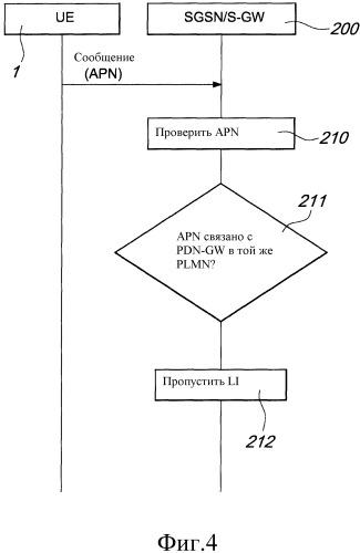 Законный перехват для 2g/3g оборудования, взаимодействующего с развитой пакетной системой