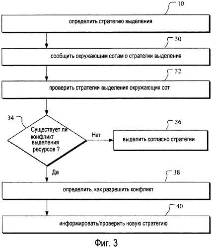 Обмен стратегиями планирования для координации помех