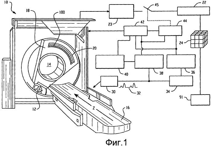 Перспективная кардиосинхронизация в компьютерной томографии