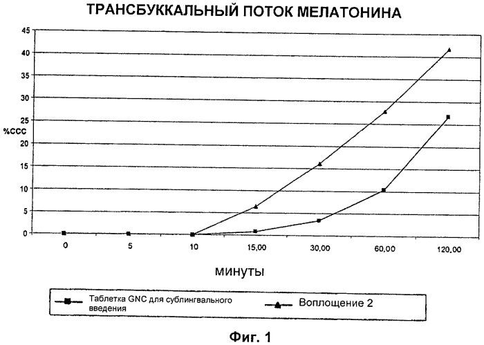 Таблетка мелатонина и способы изготовления и применения