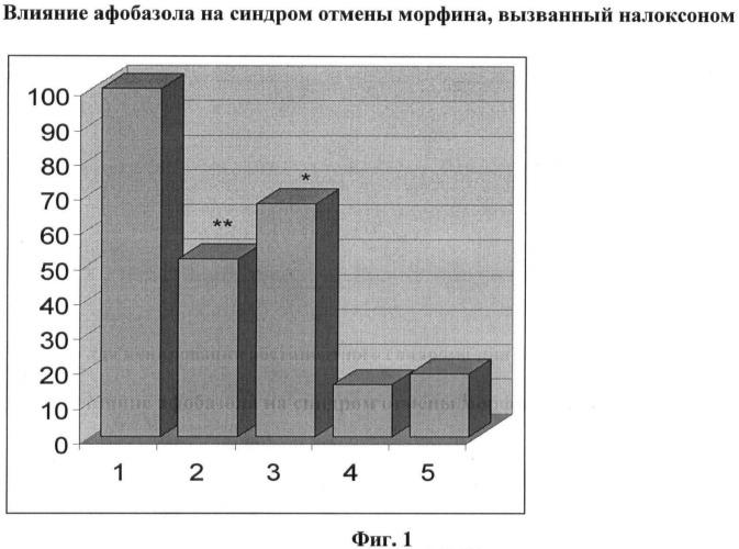 Средство для купирования абстинентного синдрома при зависимости от опиатов