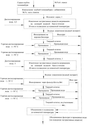 Способ получения инулина из инулинсодержащего растительного сырья, в частности из клубней топинамбура, для медицинских и пищевых целей