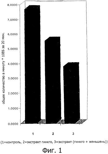 Компартаментспецифическая комбинация растительных экстрактов из гинкго билоба и женьшеня, обладающая двойным действием