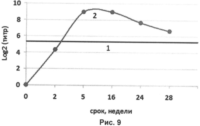 Рекомбинантная трехвалентная вакцина от гриппа человека