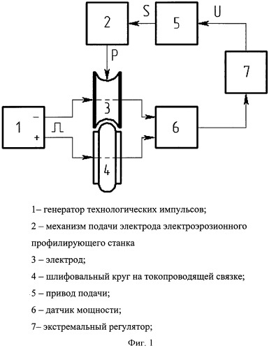 Способ стабилизации межэлектродного промежутка при электроэрозионном профилировании шлифовальных кругов с помощью автоматического экстремального регулятора подачи электрода