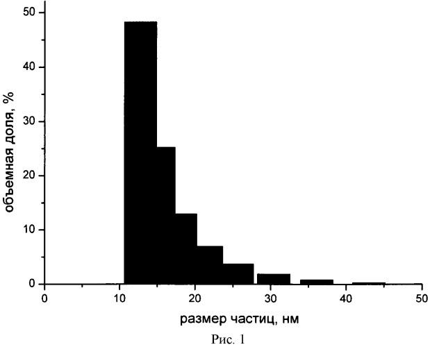 Способ получения силиказолей, растворимых в безводных органических растворителях