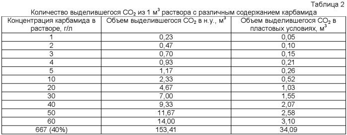 Способ разработки месторождения высоковязкой нефти