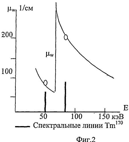 Способ радиационной дефектоскопии