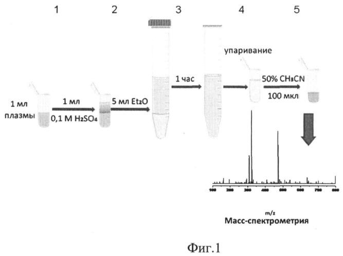 Способ определения концентрации варфаринового спирта в плазме крови