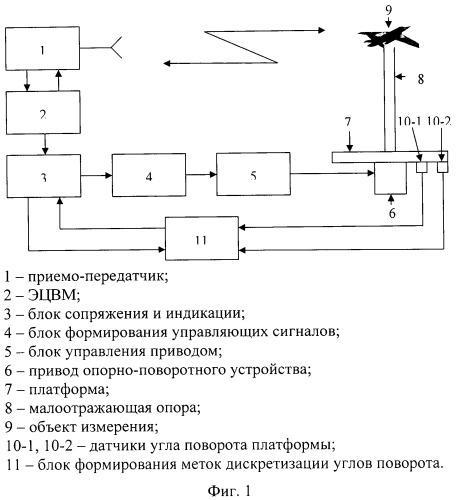 Радиолокационный измерительный комплекс