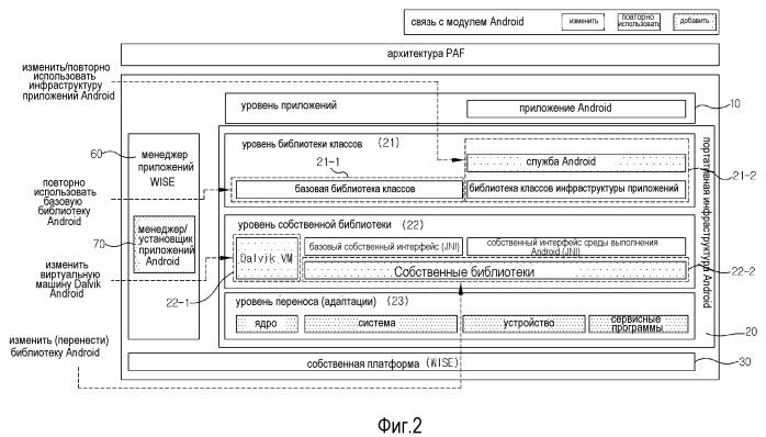 Устройство терминала, имеющее основанную на виртуальной машине (vm) структуру уровней для выполнения разнородных приложений