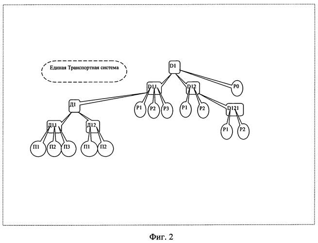 Способ построения иерархической системы сетевого взаимодействия виртуальных рабочих мест