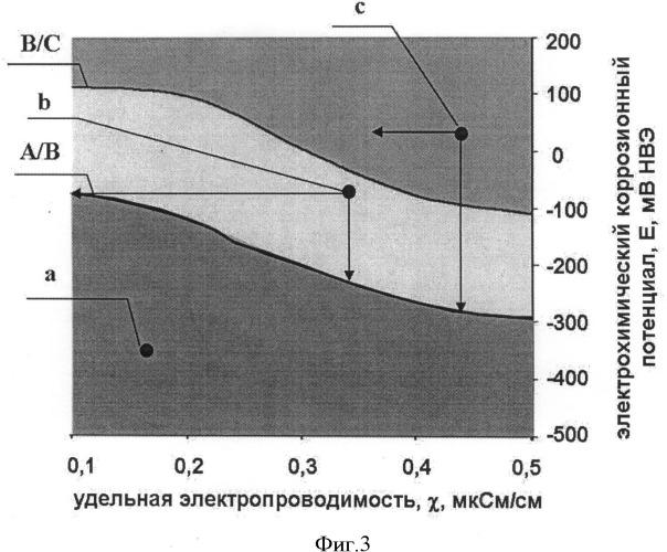 Способ управления скоростью коррозии контура теплоносителя ядерного уран-графитового реактора