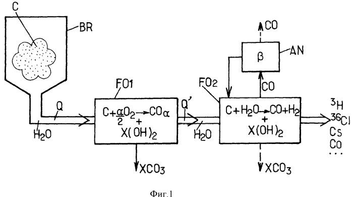 Обработка углеродсодержащих радиоактивных отходов