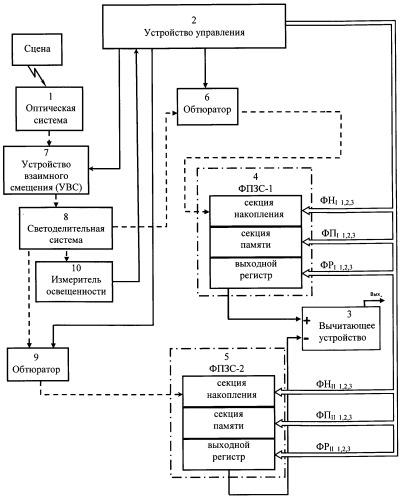 Устройство для реализации пространственно-временной обработки изображений на основе матриц фоточувствительных приборов с зарядовой связью