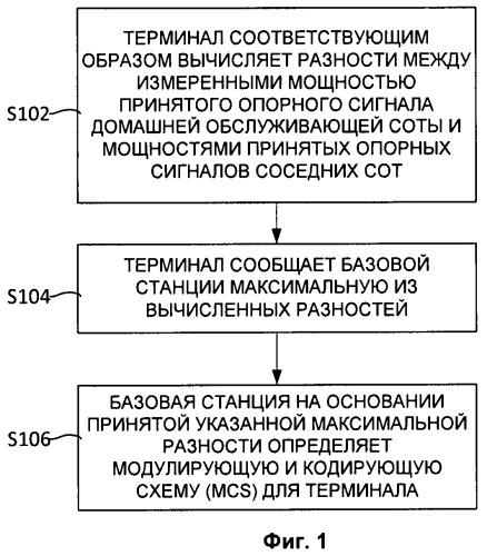 Способ адаптации канала, базовая станция и терминал в lte системе