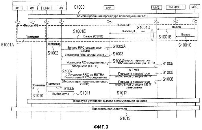 Способ мобильной связи, мобильная станция и сетевое устройство радиодоступа