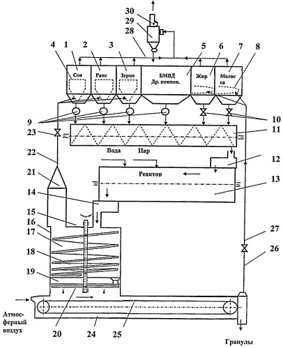 Линия производства гранулированных комбикормов