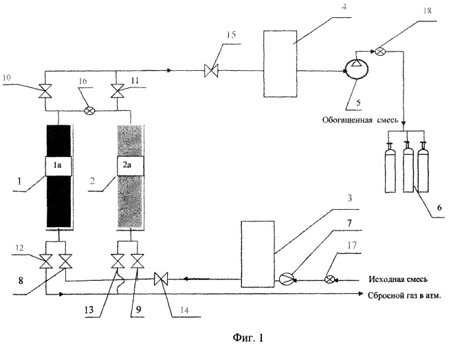 Способ обогащения неоногелиевой смеси и установка для его реализации