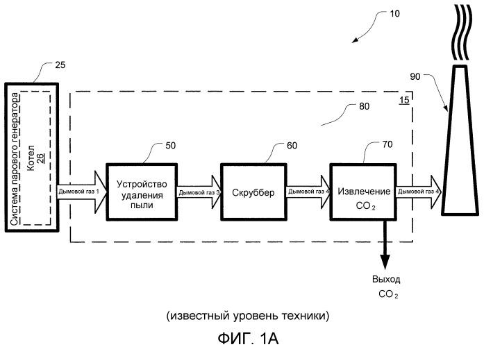 Устройство и способ усовершенствованного извлечения со2 из смешанного потока газа
