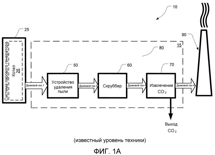 Устройство и способ усовершенствованного извлечения co2 из смешанного потока газа при использовании катализатора