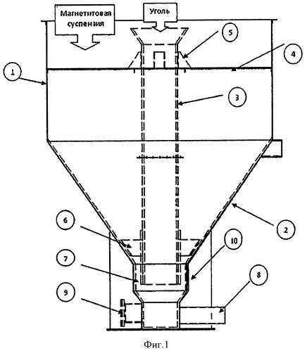 Устройство для смешения угля и магнетитовой суспензии перед подачей в обогатительное устройство
