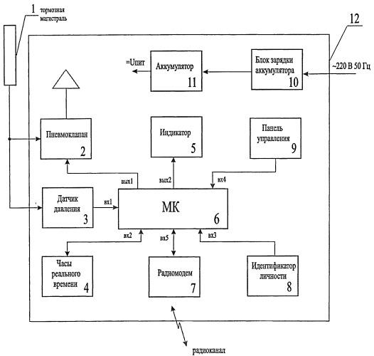 Способ контроля технологического процесса опробования тормозов подвижного состава железных дорог
