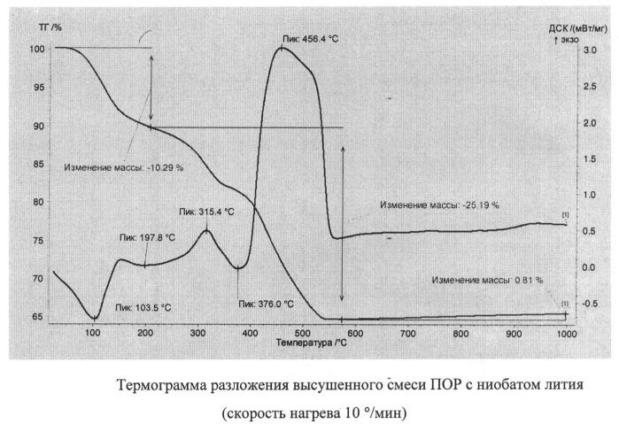 Способ получения планарного волновода оксида цинка в ниобате лития