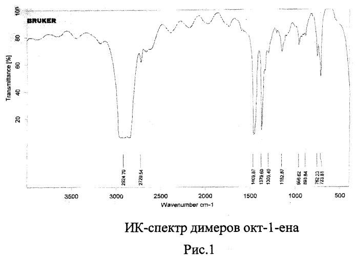 Способ получения олигомеров высших линейных  -олефинов