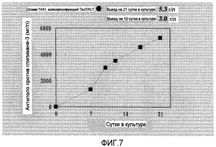 Способ получения гетерологичных белков