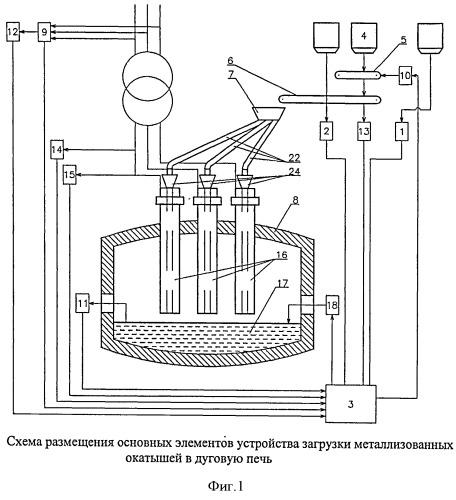 Способ загрузки металлизованных окатышей в дуговую печь (варианты)