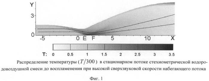 Способ детонационного сжигания водорода в стационарном сверхзвуковом потоке