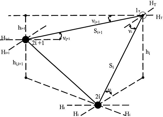 Способ тригонометрического нивелирования