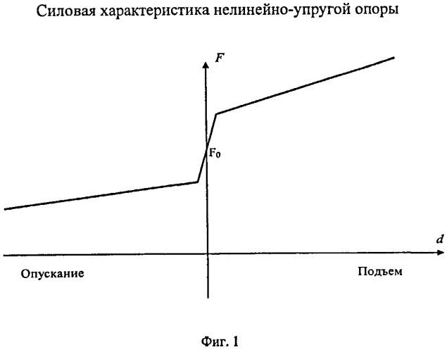 Способ определения положения центра масс