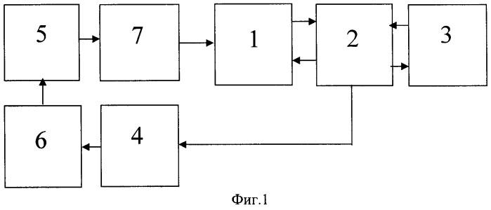 Способ контроля свойств объекта из электропроводящих материалов