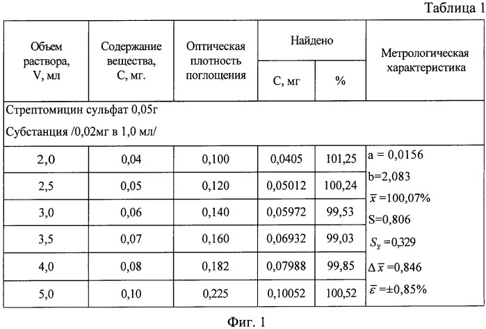 Способ количественного определения производных гуанидина