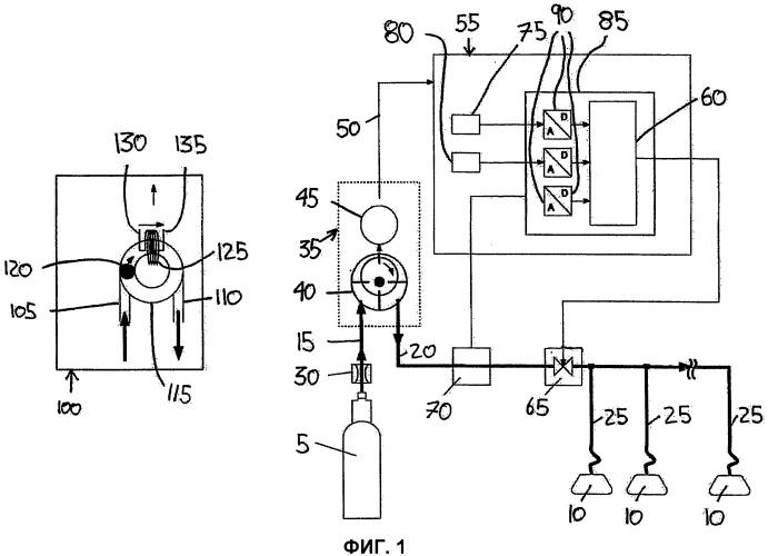 Способ и устройство для управления давлением и/или объемным расходом текучей среды