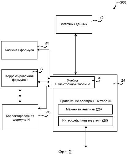 Динамические формулы для ячеек электронной таблицы