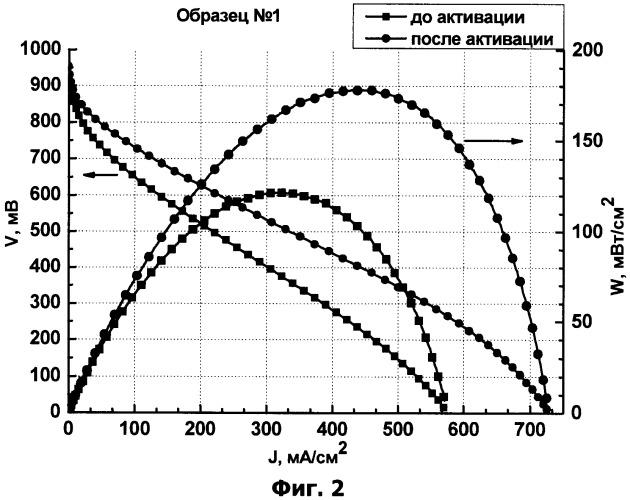 Способ активации мембранно-электродного блока