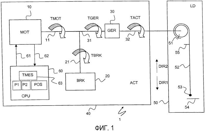 Способ анализа функционирования электромеханического привода для механизированного управления экраном и привод для его осуществления