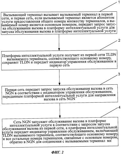 Способ и система для реализации услуги предоставления общего номера множеству терминалов
