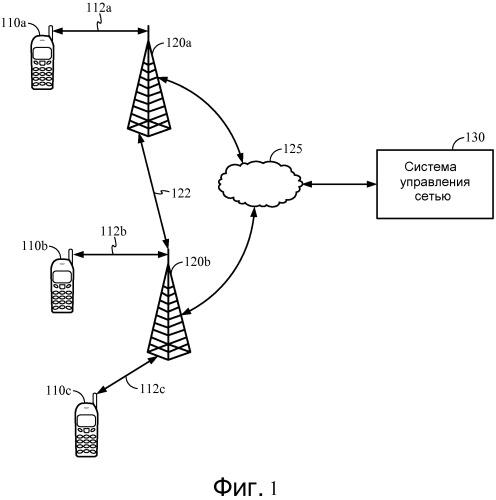 Система и способ для управления сетью