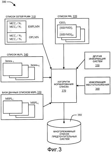 Улучшение выбора предпочтительных систем для многорежимных беспроводных систем