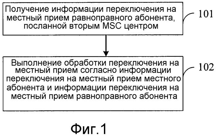 Способ осуществления переключения на местный прием, центр коммутации мобильной связи и система связи