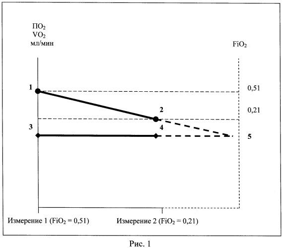 Способ оценки степени метаболической и кардиореспираторной адаптации кардиохирургических больных