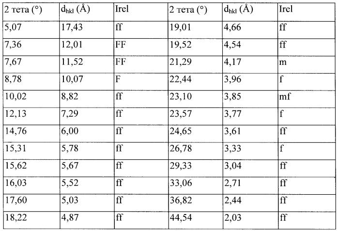 Катализатор на основе цеолита izm-2 и способ гидроконверсии/гидрокрекинга углеводородного сырья