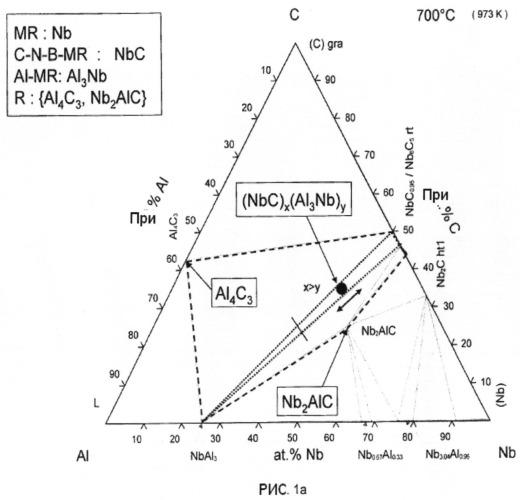 Композиционные материалы для смачиваемых катодов и их использование при производстве алюминия